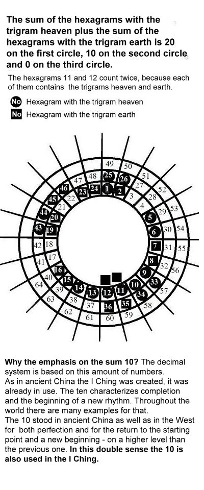 64-ig23-distribution-of-the-hexagrams-with-the-trigrams-heaven-and-earth.jpg