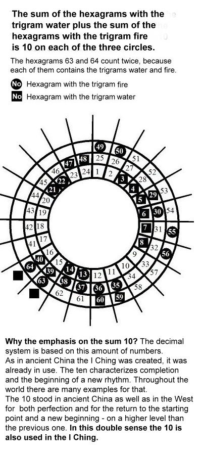 64-ig23-distribution-of-the-hexagrams-with-the-trigrams-water-and-fire.jpg