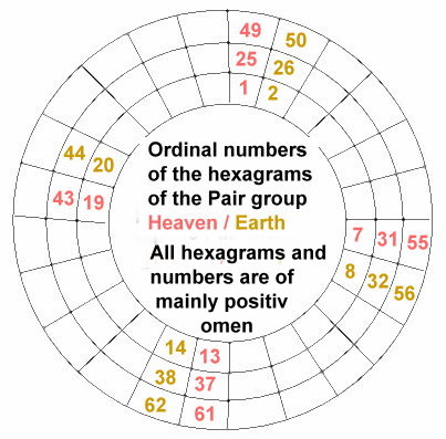 1062-pair-group-heaven-earth-with-good-hexagrams-and-numbers.jpg