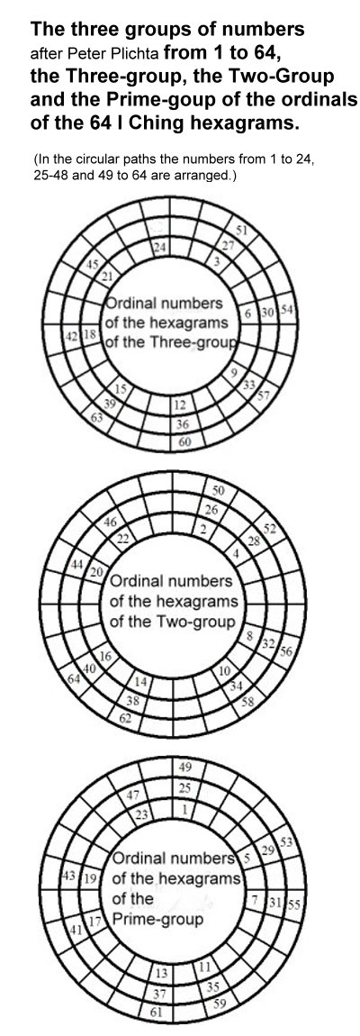 1062-the-3-2-and-prime-group-of-the-ordinals-of-the-i-ching-hexagrams.jpg