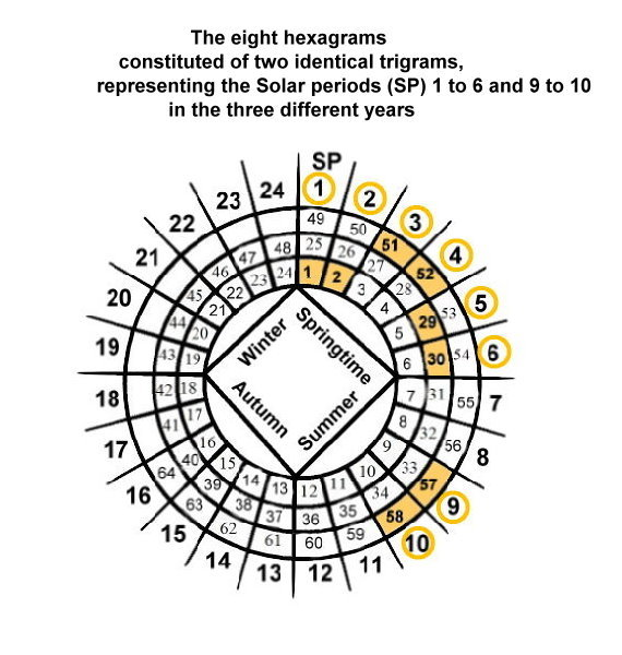 1069-the-8-hexagrams-represent-the-solar-periods-1-to-6-and-9-to-10.jpg