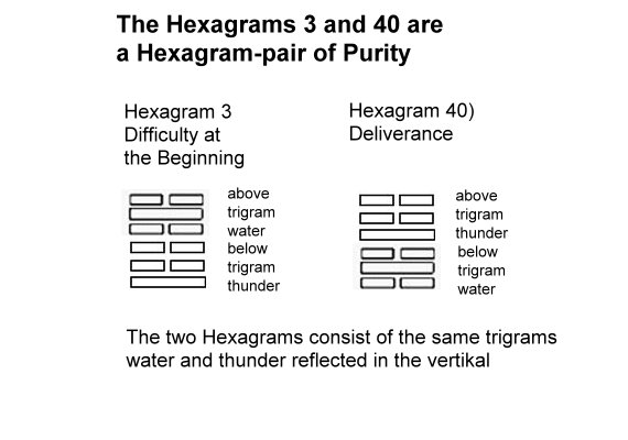 i-ching-a-hexagram-pair-of-purity.jpg