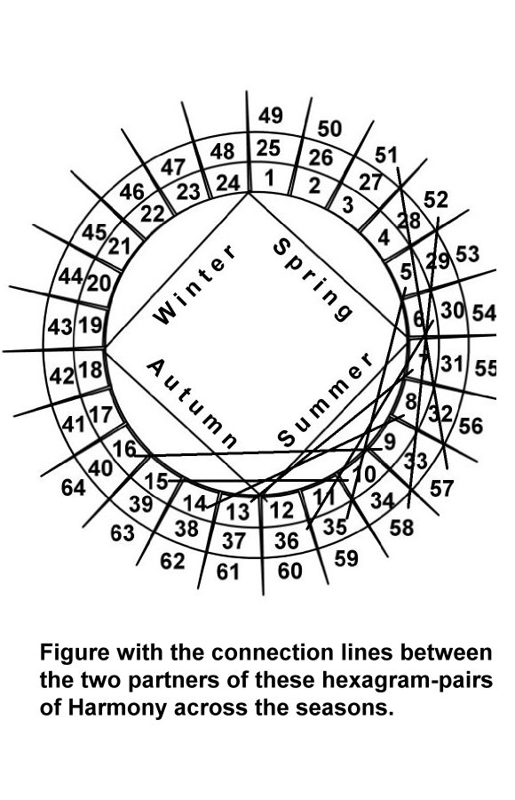 i-ching-ok-harmony-connection-lines.jpg