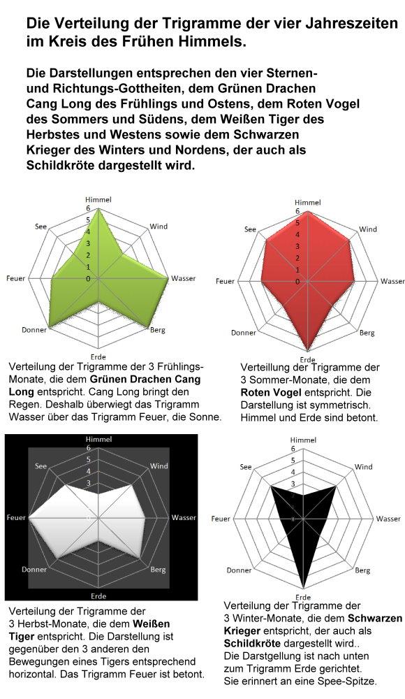 stern-1-die-trigramm-verteilungen-der-4-jahreszeiten.jpg