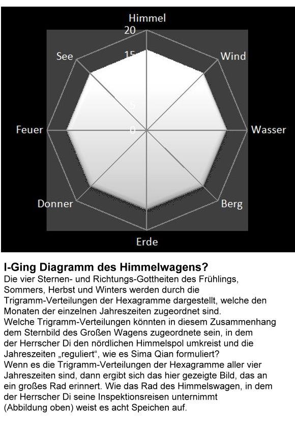 stern-3-i-ging-diagramm-des-himmelwagens.jpg